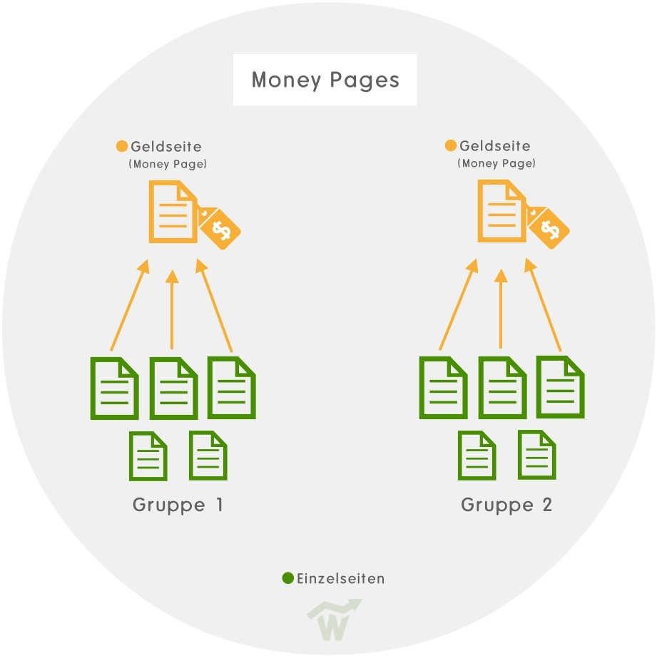 Website Money Pages